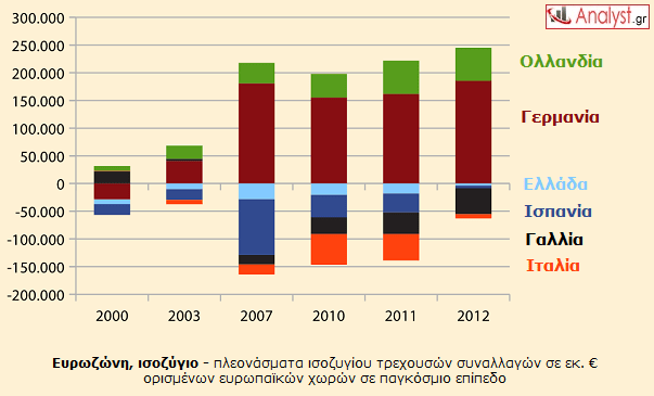 ΓΡΑΦΗΜΑ - Ευρωζώνη, ισοζύγιο