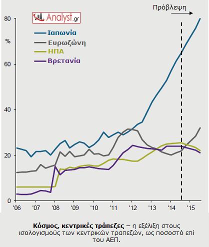 ΓΡΑΦΗΜΑ - κόσμος, κεντρικές τράπεζες, ισολογισμοί
