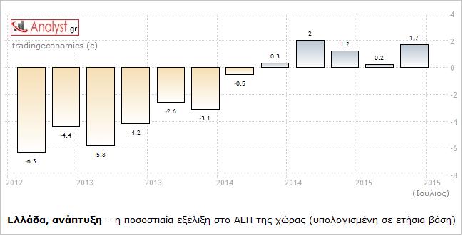 ΓΡΑΦΗΜΑ - ΑΕΠ, ποσοστό ανάπτυξης