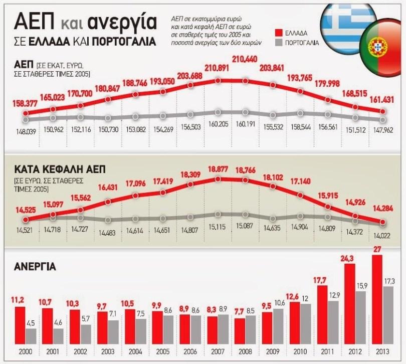 ΓΡΑΦΗΜΑ - Ελλάδα, οικονομία