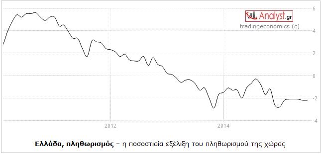 ΓΡΑΦΗΜΑ - Ελλάδα, πληθωρισμός