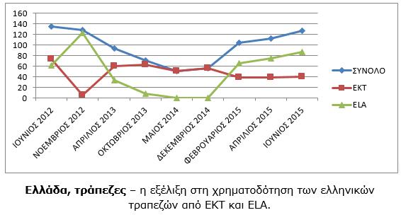 ΓΡΑΦΗΜΑ - Ελλάδα, τράπεζες, ΕΚΤ και ELA (του κ. Λέκκα)