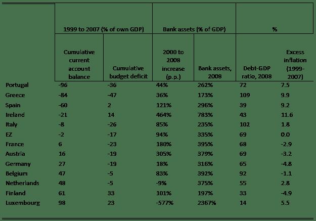 ΓΡΑΦΗΜΑ - Ευρωζώνη, οικονομικά στοιχεία, Πίνακας