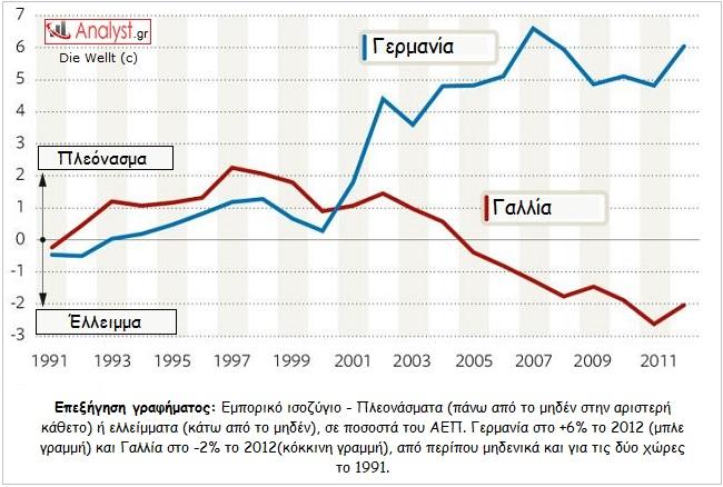 ΓΡΑΦΗΜΑ - Γαλλία, Γερμανία, εμπορικό ισοζύγιο, σύγκριση