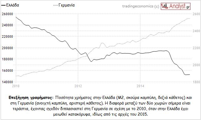 ΓΡΑΦΗΜΑ - Ελλάδα, Γερμανία, ρευστότητα