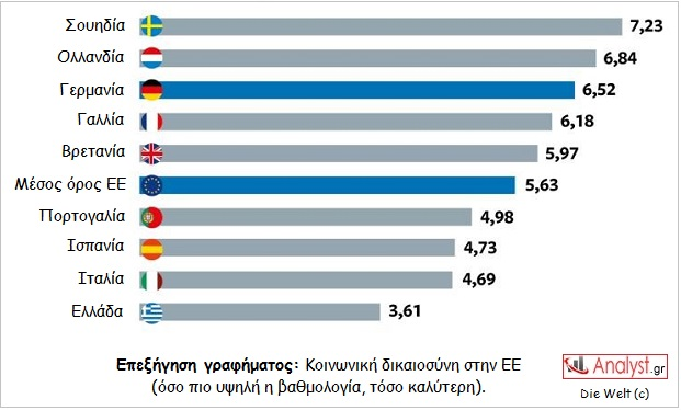 ΓΡΑΦΗΜΑ - Ευρώπη, κοινωνική ευθύνη