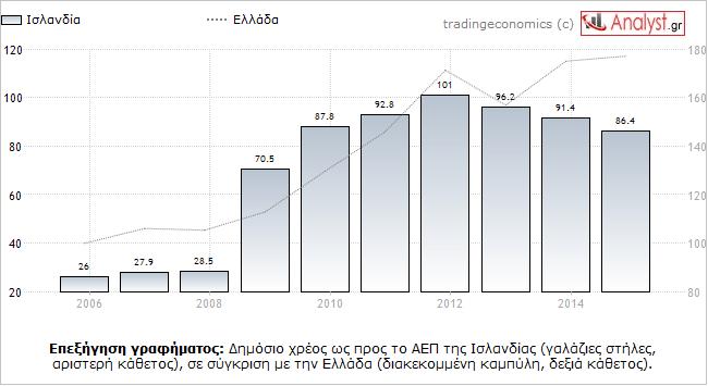 ΓΡΑΦΗΜΑ - Ισλανδία, Ελλάδα, δημόσιο χρέος προς ΑΕΠ