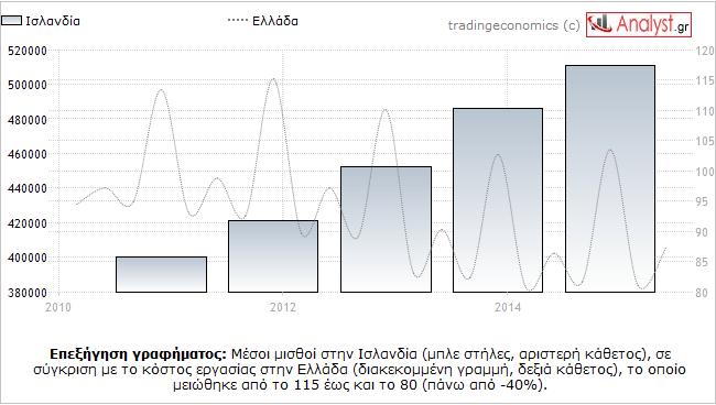 ΓΡΑΦΗΜΑ - Ισλανδία, Ελλάδα, μισθοί, κόστος εργασίας
