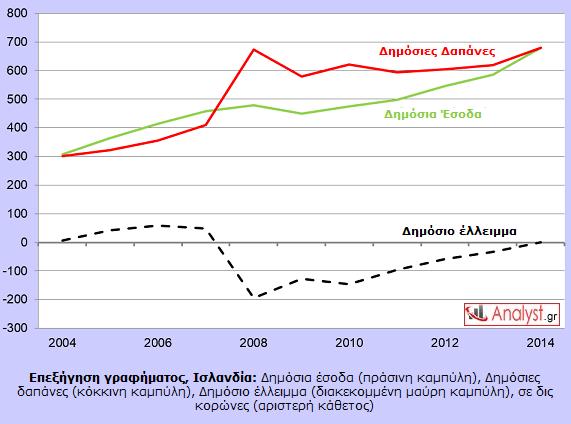 ΓΡΑΦΗΜΑ - Ισλανδία, οικονομία