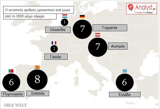 ΓΡΑΦΗΜΑ - Ευρώπη, χρεοκοπίες αριθμός