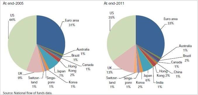 ΓΡΑΦΗΜΑ - η εξέλιξη ως ποσοστό επί του ΑΕΠ των παγίων των μη τραπεζικών ενδιάμεσων χρηματοπιστωτικών ιδρυμάτων