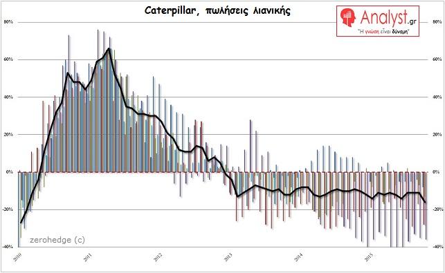 ΓΡΑΦΗΜΑ - Caterpillar, πωλήσεις