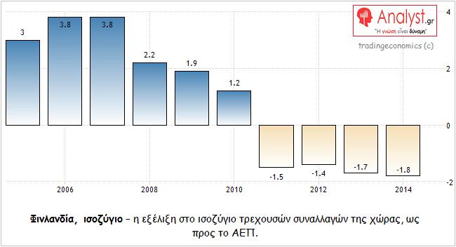 ΓΡΑΦΗΜα - Φινλανδία, ισοζύγιο τρεχουσών συναλλαγών