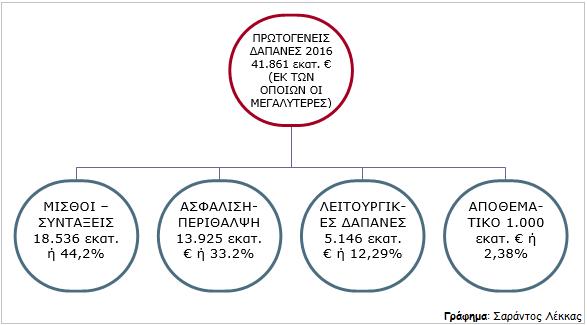 ΓΡΑΦΗΜΑ - Ελλάδα, πρωτογενείς δαπάνες 2016