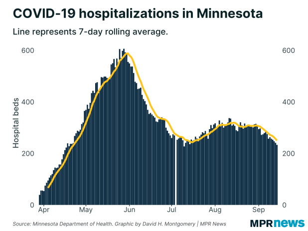 Current COVID-19 Hospital in Minnesota