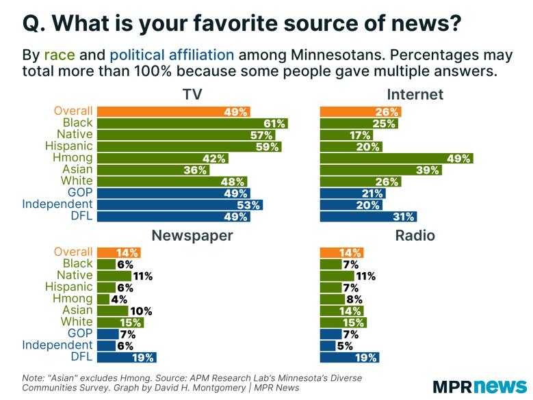 Graph of Minnesotans' favorite news sources
