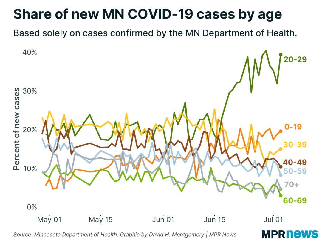 Share of new COVID-19 cases by age