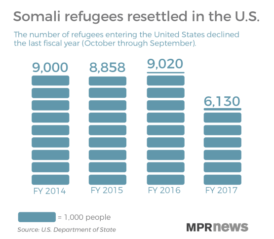 Somali refugees resettled in the U.S. has been decreasing