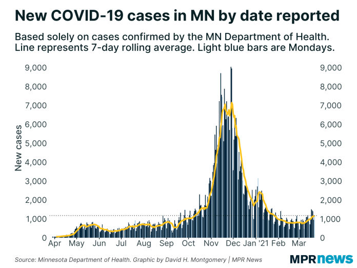 New COVID-19 cases daily in Minnesota