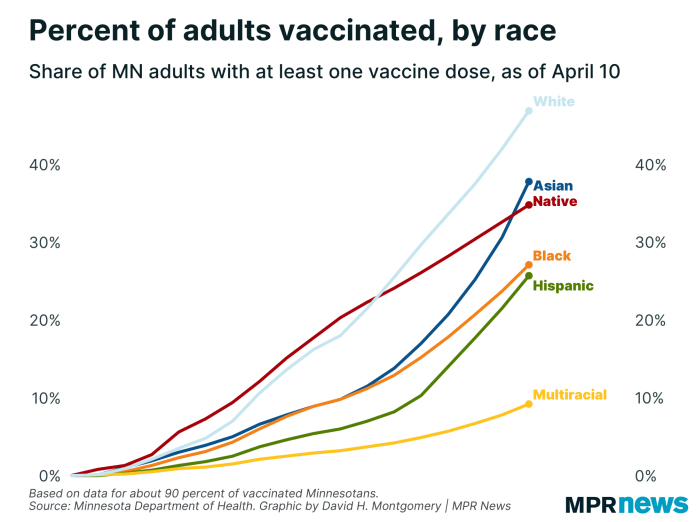 Table of vaccinations by breed