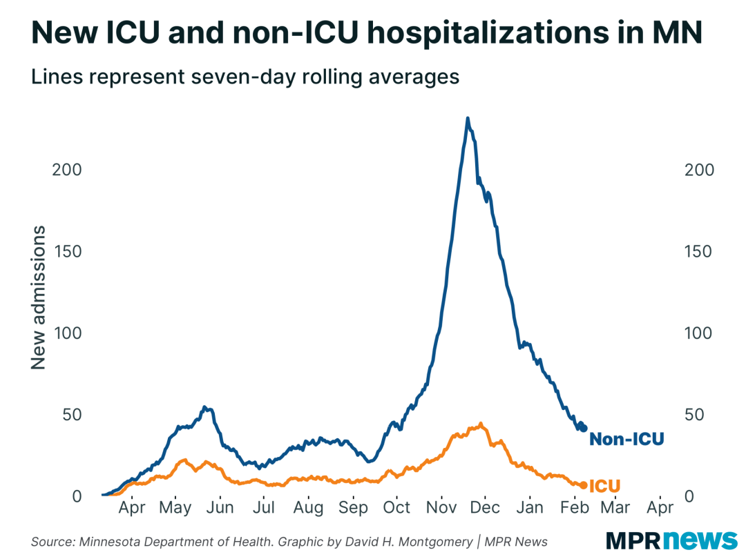 Graph of new ICU and non-ICU COVID-19 hospitalizations