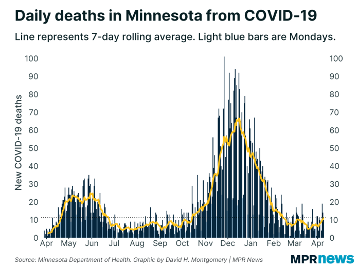 New COVID-19 deaths reported every day in Minnesota