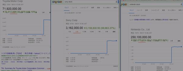 japanese-stocks-ramped-up-on-google