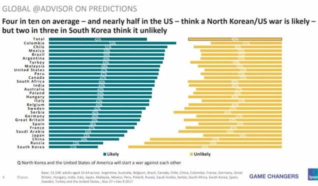 Undian responden berkenaan kemungkinan berlakunya perang AS-Korea Utara. - Ipsos