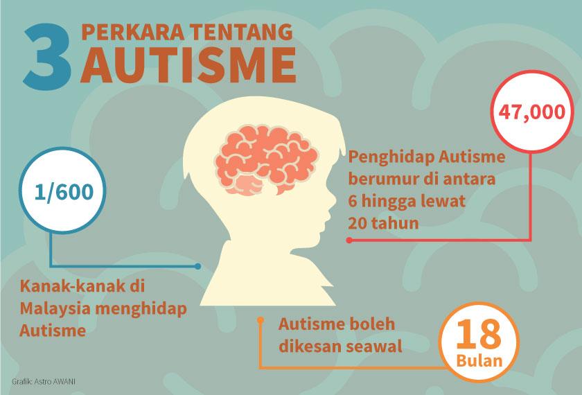 Tiga perkara tentang Autisme