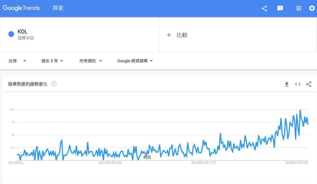電商Tony陳KOL搜尋趨勢