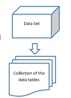 Data set is the combination of the data tables