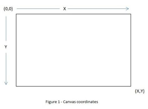 Canvas cordinates