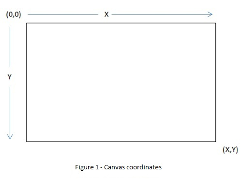 Canvas introduction - Starting with Canvas - AuthorCode