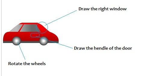 Draw the Car and Move forward and backward with arrow keys