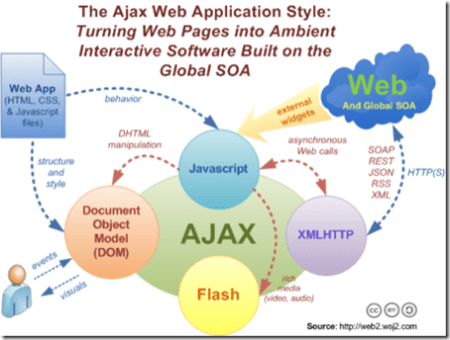 How Ajax is working