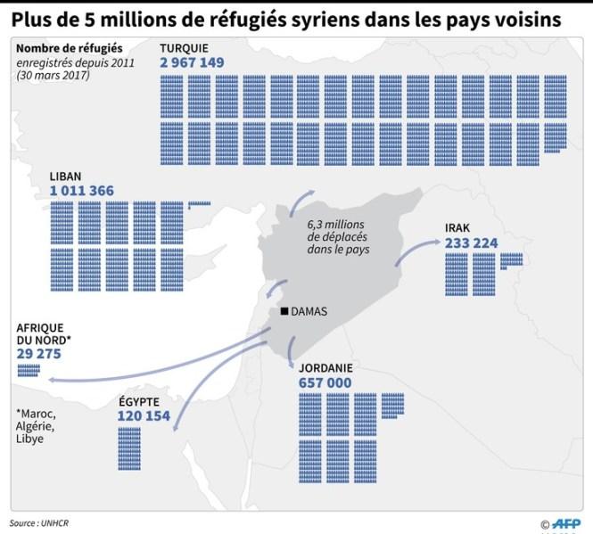 Plus de 5 millions de régugiés syriens dans les pays voisins / AFP