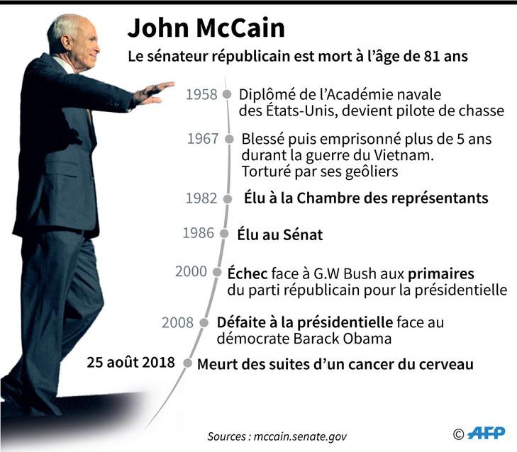 John McCain / AFP