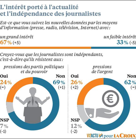 Plus d'intérêt pour l'actualité, autant de suspicion à l'égard<br/>des journalistes. L'intérêt porté à l'actualité, qui avait chuté de<br/>14 points entre 2015 et 2018, remonte à 67 %, mais tombe à 49 %<br/>pour les 15-24 ans et à 51 % pour les moins diplômés. Toujours<br/>un quart seulement des sondés jugent que lesjournalistes<br/>sont indépendants du pouvoir et de l'argent.