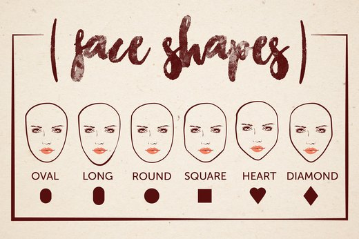 What's the Shape of Your Face?