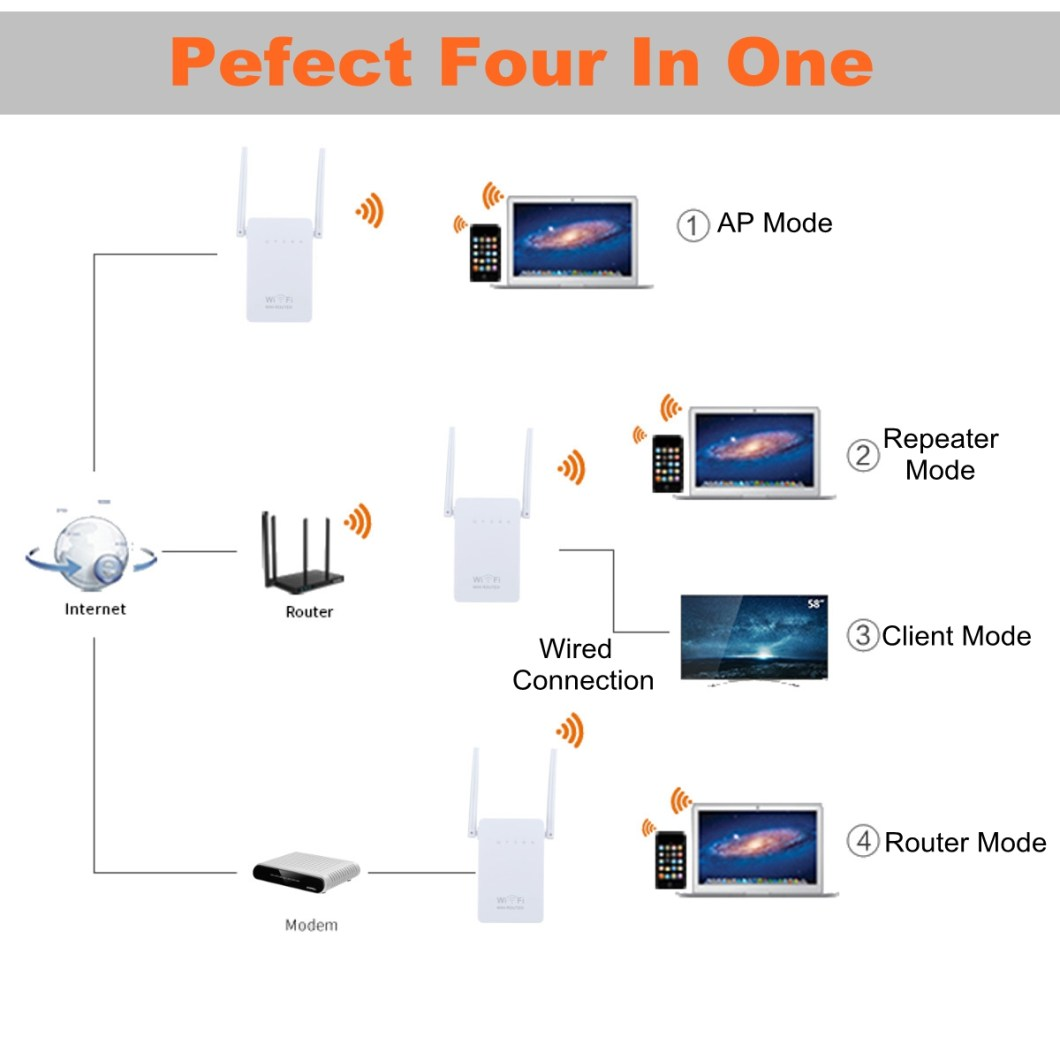 300Mbps  802.11 Dual Antennas Wireless Wifi Range Repeater Booster AP Router UK Plug 28