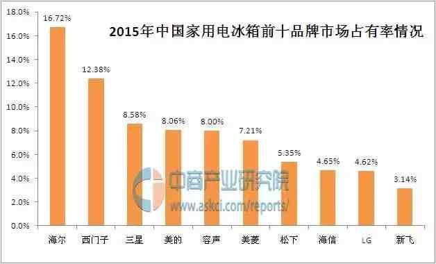 中国家用电冰箱十大品牌排行榜