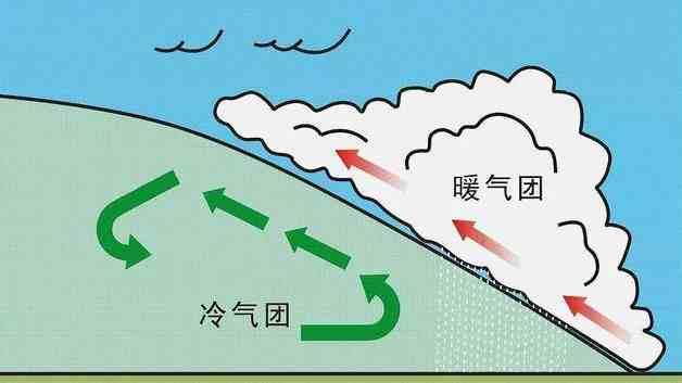 高中地理必考点——2种天气系统