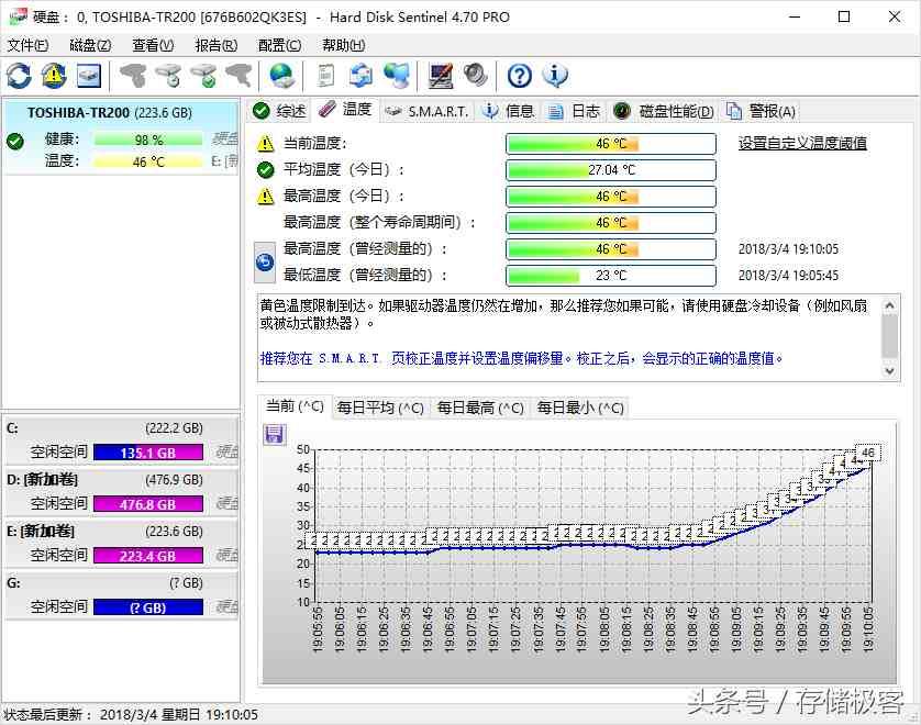 电脑硬盘能耐受的最高温度是多少?