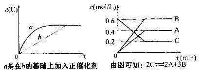 高中化学:化学平衡图像及解决化学平衡问题的方法
