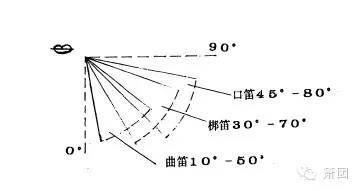 中国箫与笛的制造