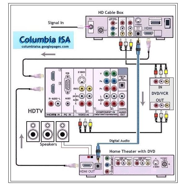 wiring diagram for home theater systems wiring diagram hdmi wiring diagram for home theater solidfonts