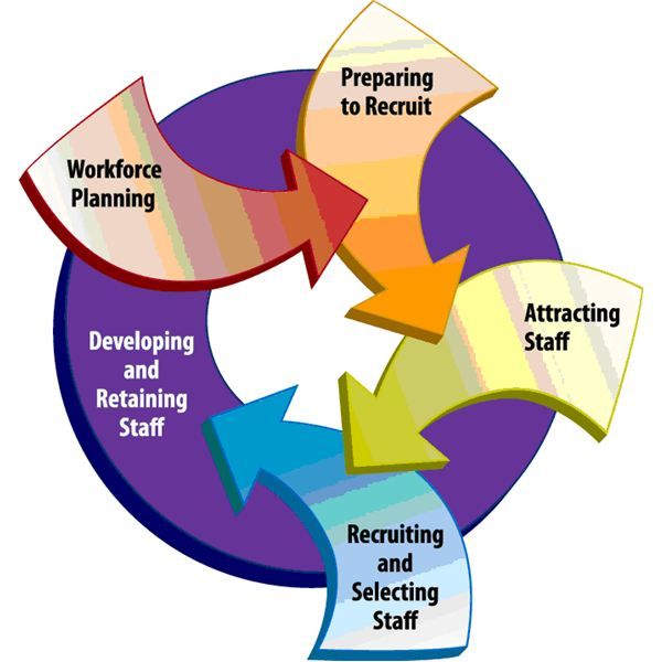 differences between training and manpower development Employee training, which is a subsystem of human resource development is a   difference between training and development.