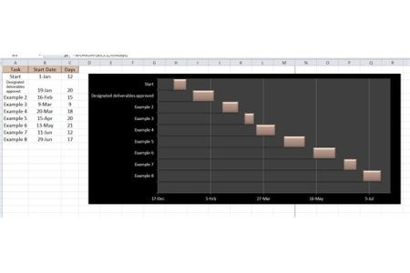Project Management Milestone Timelines and Other Templates Milestone Gantt Chart