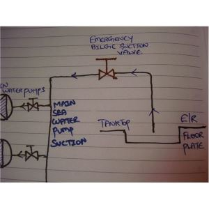 Marine engine room flooding: Causes, safety arrangements & course of actions