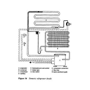 Domestic Refrigerator Parts: How Does the Refrigerator Work?